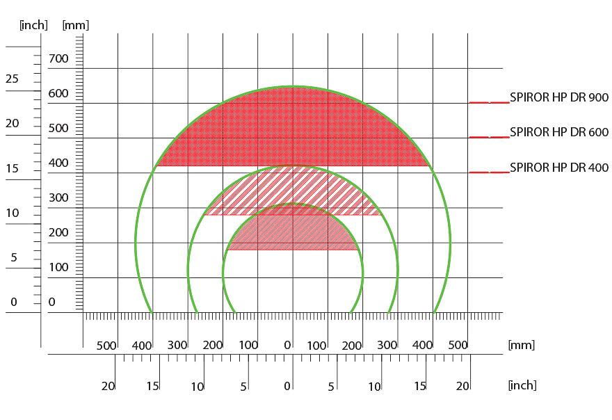 Dimensiones laborales y condiciones de envolvimiento optimal Spiror HP DP