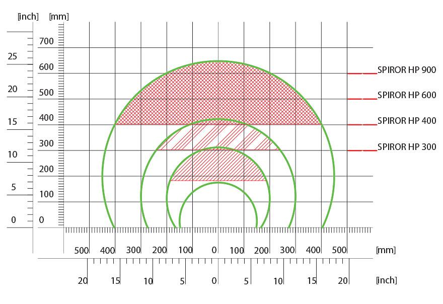 Dimensiones laborales y condiciones de envolvimiento optimal Spiror HP
