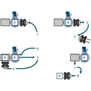 Technoplat 3000 - Ventajas operativas de carga